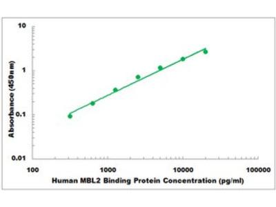 Human MBL2 Binding Protein ELISA Kit