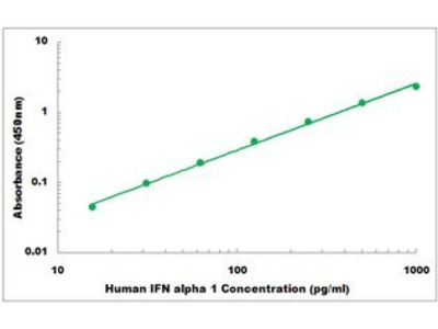 Human IFN alpha 1 ELISA Kit