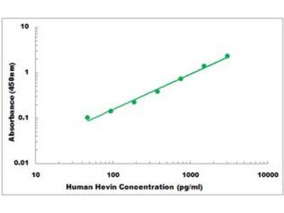 Human Hevin ELISA Kit