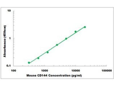 Mouse CD144 Cadherin ELISA Kit