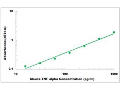 Mouse TNF alpha ELISA Kit