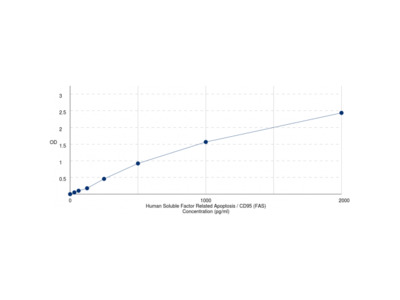 Human Soluble TNF Receptor Superfamily Member 6 / CD95 / TNFRSF6 (s-FAS) ELISA Kit