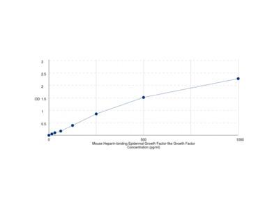 Mouse Heparin Binding EGF Like Growth Factor (HBEGF) ELISA Kit