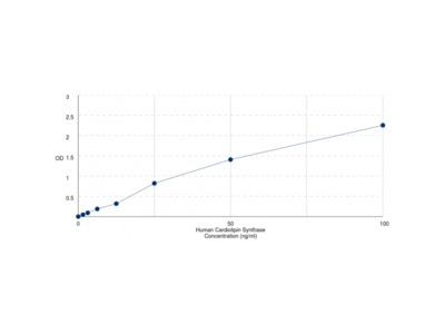 Human Cardiolipin Synthase (CRLS1) ELISA Kit
