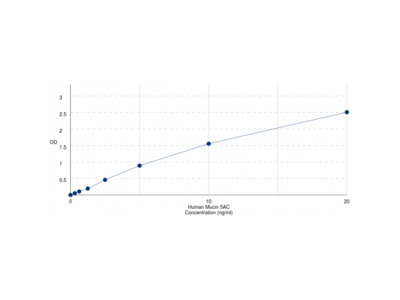 Human Mucin-5 subtype AC, Tracheobronchial (MUC5AC) ELISA Kit