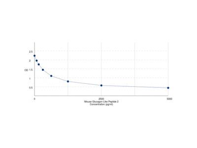 Mouse Glucagon Like Peptide 2 (GLP2) ELISA Kit