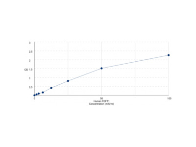 Human Farnesyl Diphosphate Farnesyltransferase 1 (FDFT1) ELISA Kit