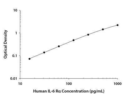 Human IL-6 R alpha DuoSet ELISA