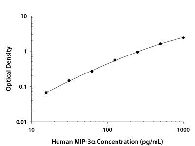 Human CCL20 / MIP-3 alpha DuoSet ELISA