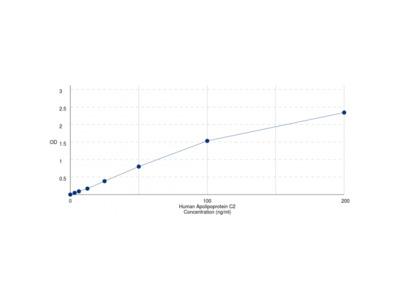 Human Apolipoprotein C2 (APOC2) ELISA Kit