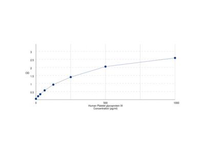 Human Platelet Glycoprotein IX (GP9) ELISA Kit