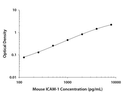 ICAM-1 /CD54 ELISA