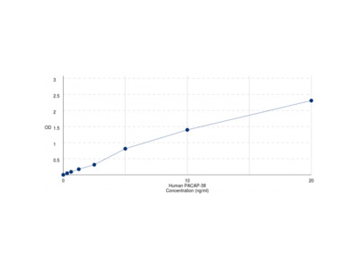 Human Pituitary Adenylate Cyclase Activating Polypeptide 38 (ADCYAP1) ELISA Kit