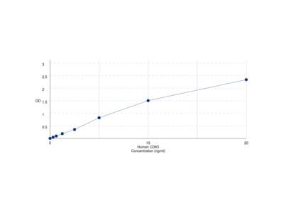 Human Cyclin Dependent Kinase 5 (CDK5) ELISA Kit