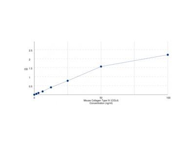 Mouse Collagen Type IV (COL4) ELISA Kit
