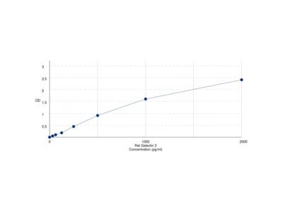 Rat Galectin 3 (LGALS3) ELISA Kit