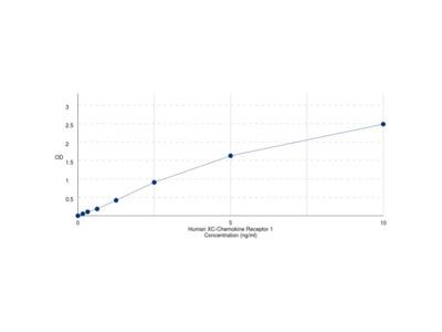 Human XC-Chemokine Receptor 1 (XCR1) ELISA Kit