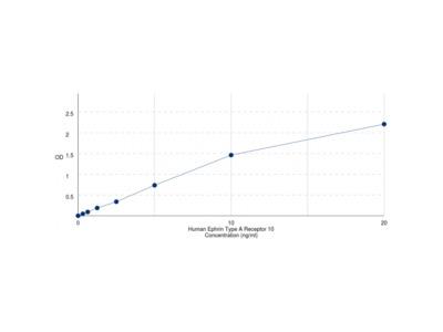 Human EPH Receptor A10 (EPHA10) ELISA Kit