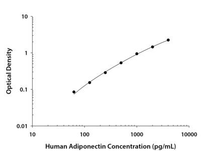 Human Adiponectin / Acrp30 DuoSet ELISA