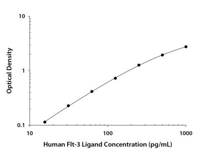 Flt-3 Ligand ELISA