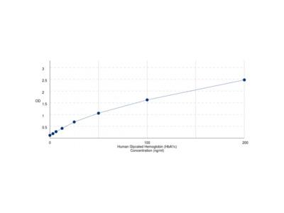Human Glycated Hemoglobin A1c (HbA1c) ELISA Kit