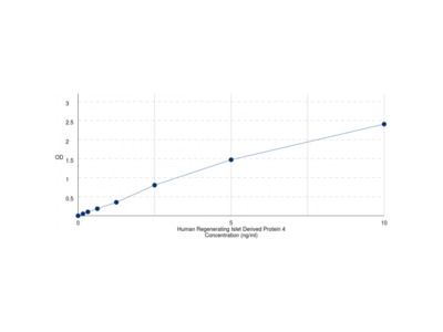 Human Regenerating Islet Derived Protein 4 (REG4) ELISA Kit