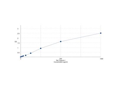 Rat Troponin I, Cardiac Muscle (TNNI3) ELISA Kit