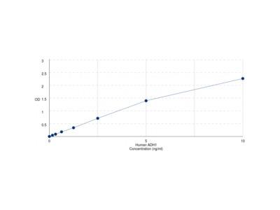 Human Alcohol Dehydrogenase 1 (ADH1A) ELISA Kit