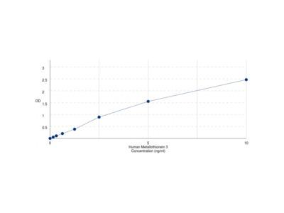 Human Metallothionein 3 (MT3) ELISA Kit