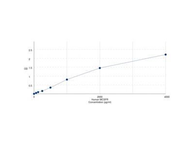 Human Macrophage Colony Stimulating Factor Receptor (CSF1R) ELISA Kit