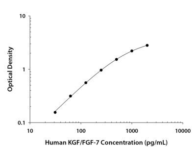 KGF/FGF-7 ELISA