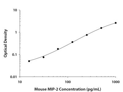 Mouse CXCL2 / MIP-2 DuoSet ELISA