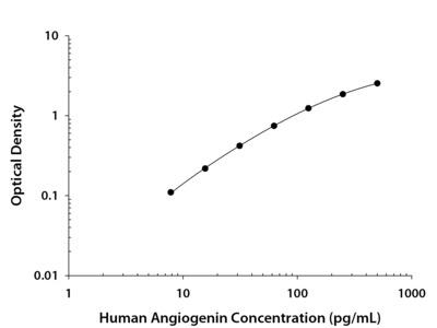 Human Angiogenin DuoSet ELISA