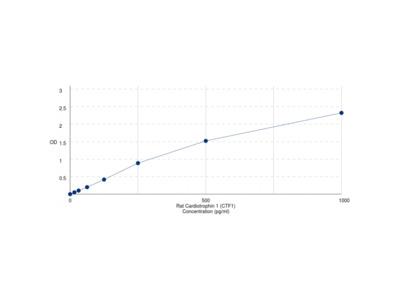 Rat Cardiotrophin 1 (CTF1) ELISA Kit