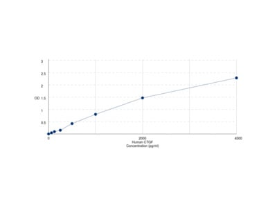 Human Connective Tissue Growth Factor (CCN2) ELISA Kit