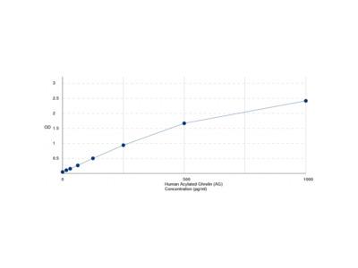 Human Acylated Ghrelin (AG) ELISA Kit