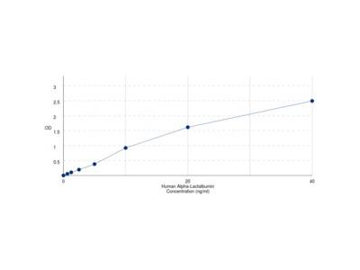 Human Alpha-Lactalbumin (LALBA) ELISA Kit