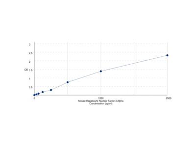 Mouse Hepatocyte Nuclear Factor 4 Alpha (HNF4a) ELISA Kit