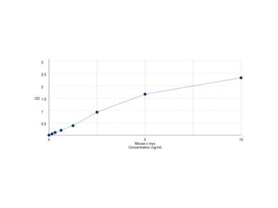 Mouse Myc Proto-Oncogene Protein (MYC) ELISA Kit
