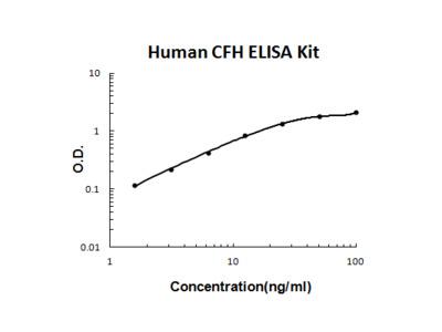 Human Complement H/CFH ELISA Kit PicoKine