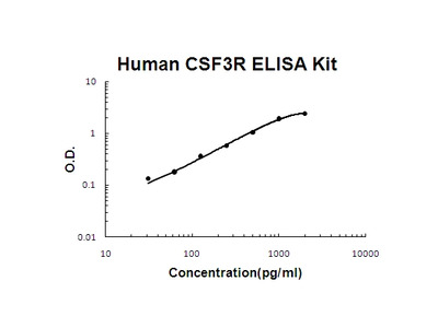 Human CSF3R/G-CSF R PicoKine ELISA Kit