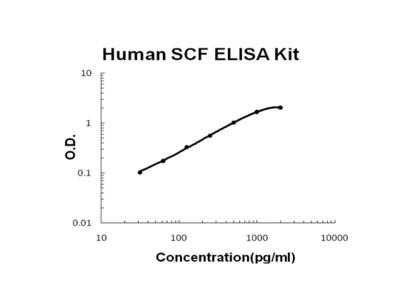 Human SCF PicoKine ELISA Kit