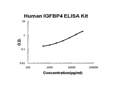 Human IGFBP4 PicoKine ELISA Kit