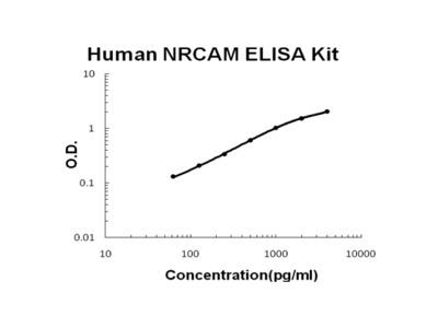 Human NRCAM PicoKine ELISA Kit