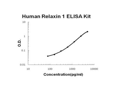Human Relaxin 1 ELISA Kit PicoKine