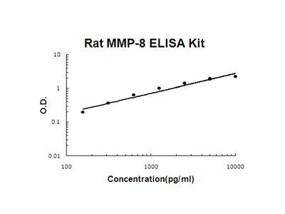 Rat MMP-8 PicoKine ELISA Kit