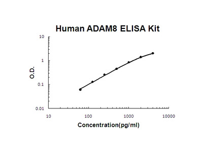 Human ADAM8/Ms2 PicoKine ELISA Kit