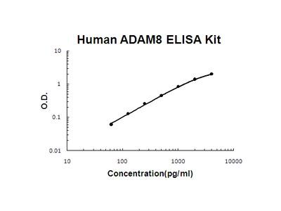 Human ADAM8/Ms2 ELISA Kit PicoKine
