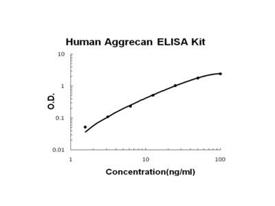 Human Aggrecan ELISA Kit PicoKine