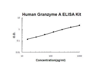 Human Granzyme A ELISA Kit PicoKine